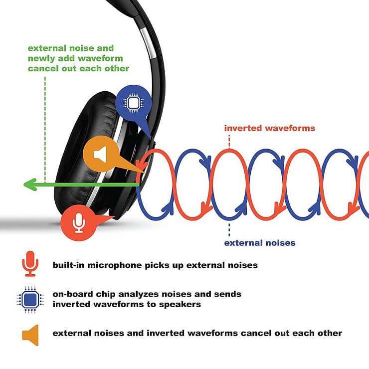 aktivno poništenje buke
