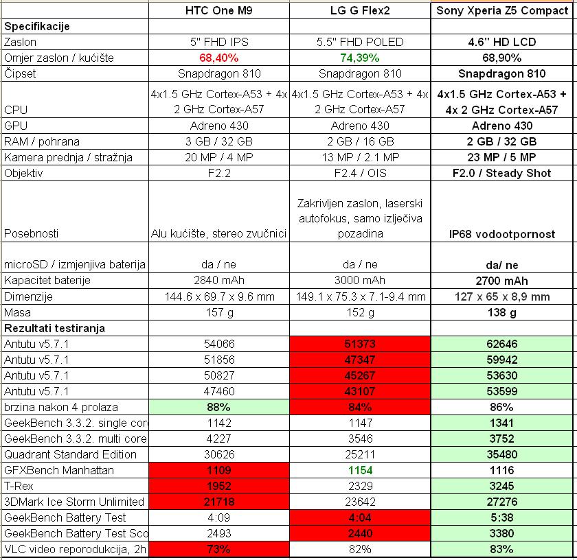 Sony Xperia Z5 Compact tablica