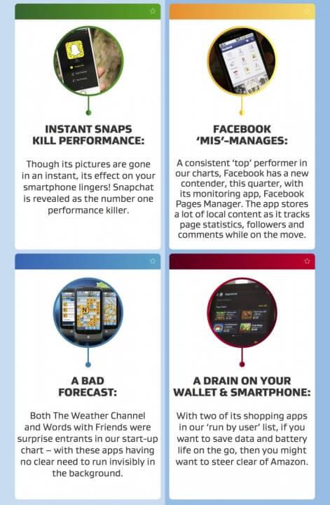 AVG: Top 10 aplikacija koje crpe baterije smartfona 02
