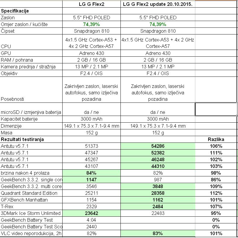 lg g flex2 tablica