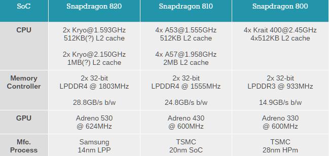 Snapdragon-820-810-800 usporedba