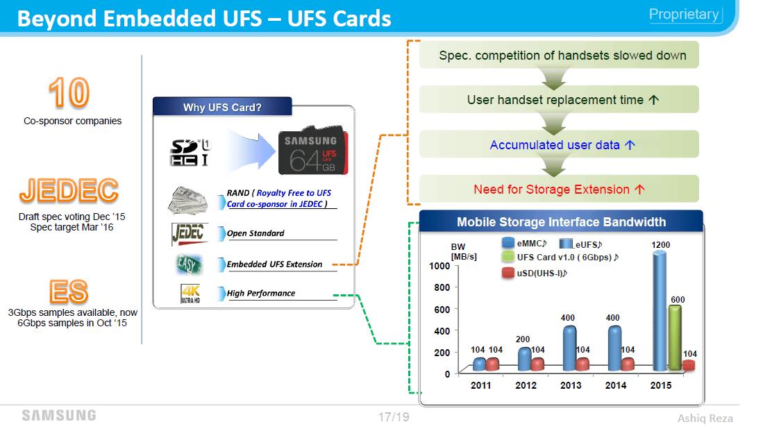 Samsung UFS kartica 2