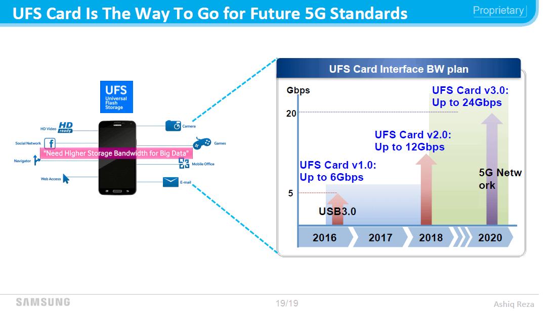 Samsung UFS kartica 4